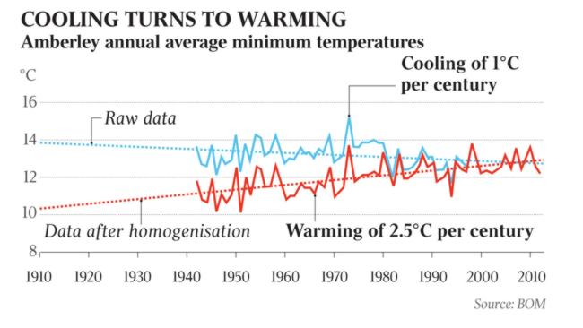 The heat is on bureau of meteorology altering climate for Cooks heating and cooling