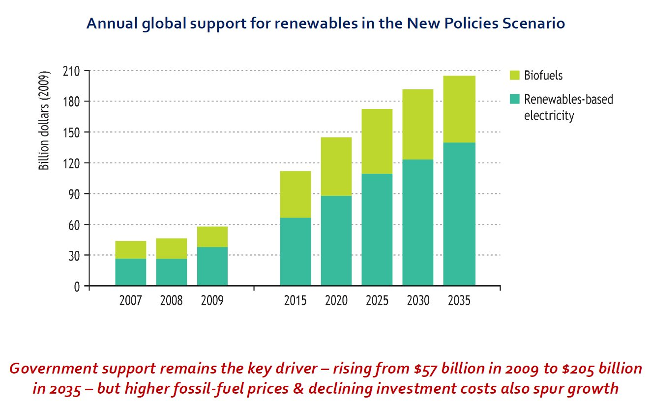 Graph of government support for renewables.