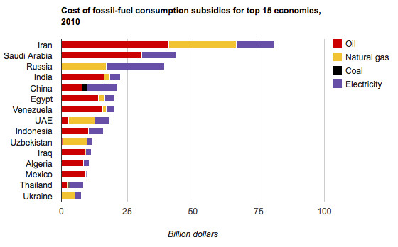 graph: green subsidies for renewable energy by country