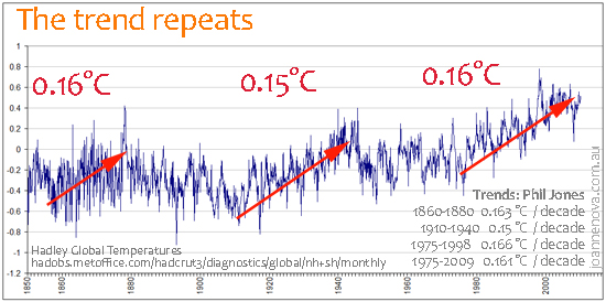 Graph hadley global temperature trends, rate of warming same in 19860-1880 as 1975-1999, quote phil jones,