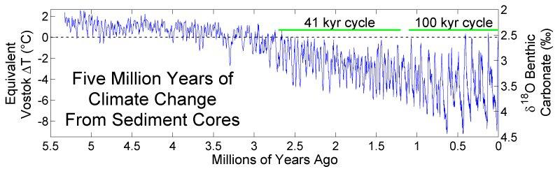 Five million years of global temperatures from sediment cores.