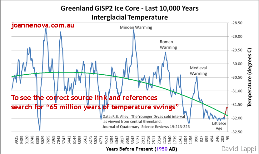 Greenland temperatures, GISP, ice cores, Holocene era.