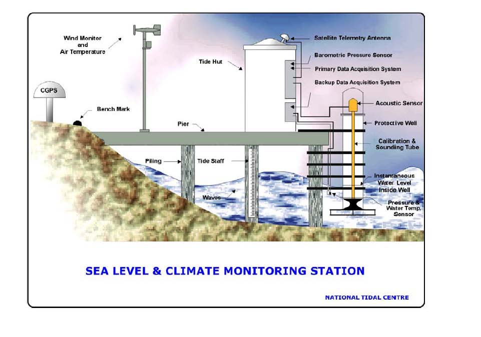 Seaframe for measuring sea levels