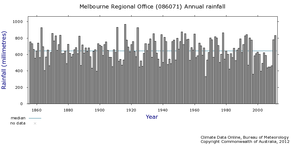Melbourne rainfall graph.