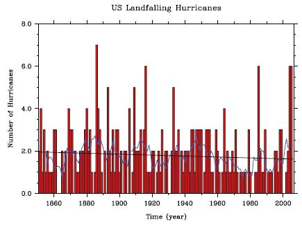 US Hurricanes making landfall since 1850
