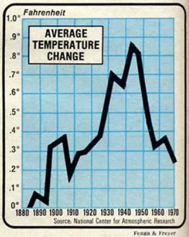 1970's cooling and global temperature measurement