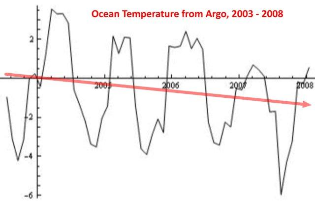ARGO Ocean Temperature results