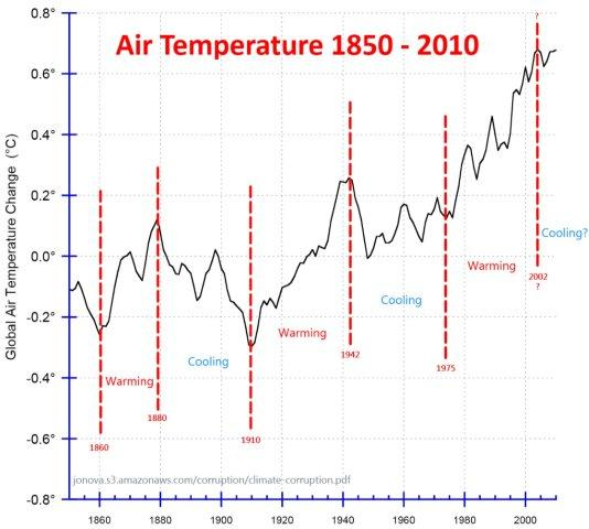 Global Temperatures since 1850 with cyclical trend