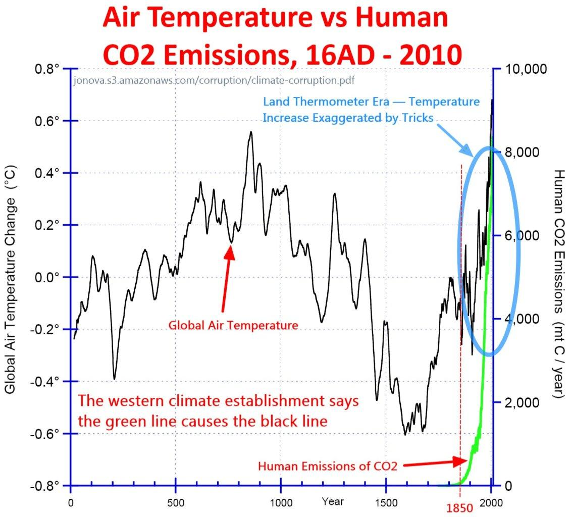 the contribution of human emission of carbon dioxide to global warming Which is used to compare how a range of human and natural factors drive warming or cooling influences on global climate global atmospheric concentrations of carbon dioxide annual fossil carbon dioxide emissions.