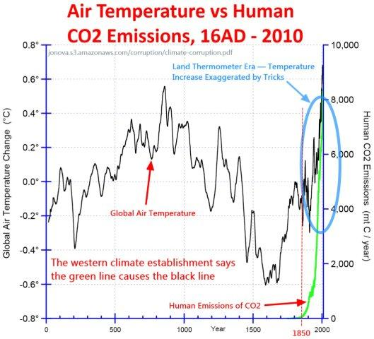 Human emissions and temperatures last 1000 years