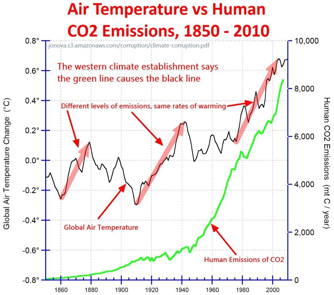 temp-emissions-1850-ppt.jpg