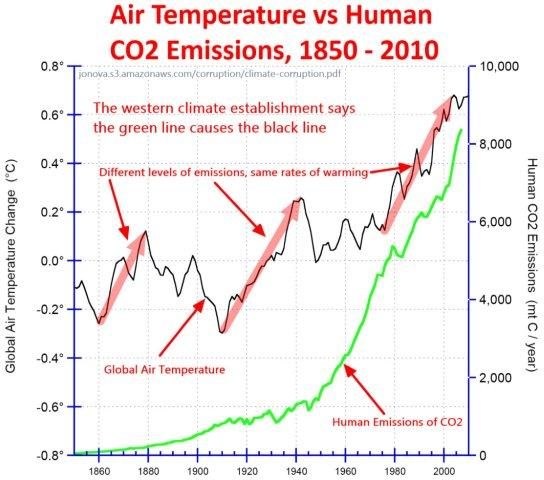 Human Emissions and Temperature last 150 years