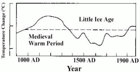 Assessment Report 1 (FAR) Temperatures