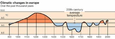 Assessment Report 2 (SAR) Temperatures last 2000 years