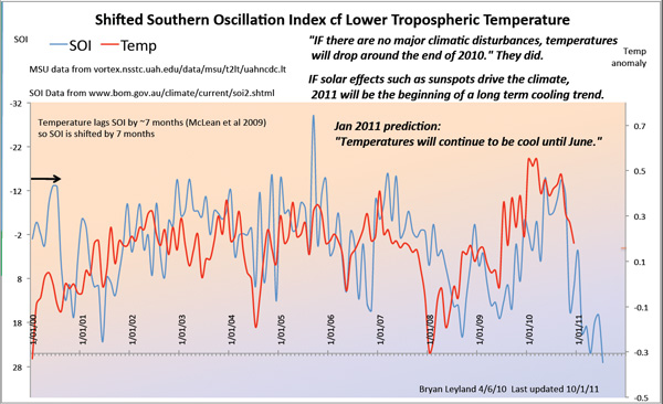 Southern Ossilation Index, Global Temperatures 2008 -2010