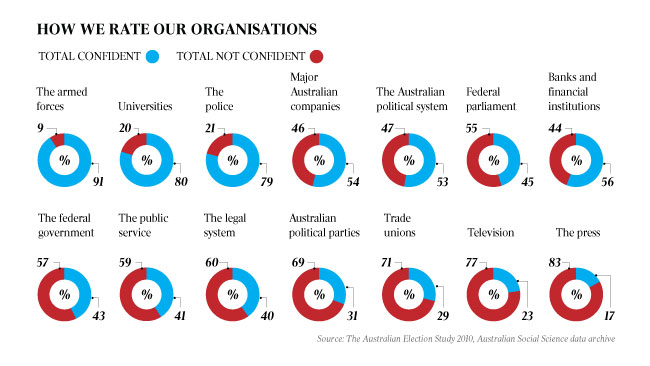 Polls results - rating organisations