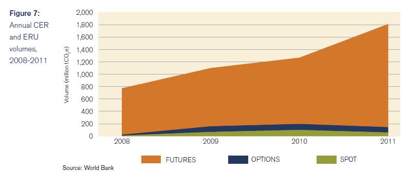 Futures, carbon market