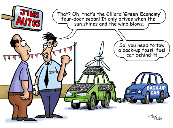 Wind farms — are 96% useless, and cost 150 times more than necessary