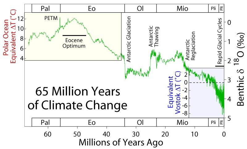 65 million years of climate change, graphed, PETM, Miocene, Ice ages.
