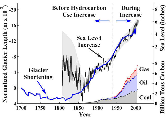Graph, glacier retreat,<br /> Sea level rise, Little ice age