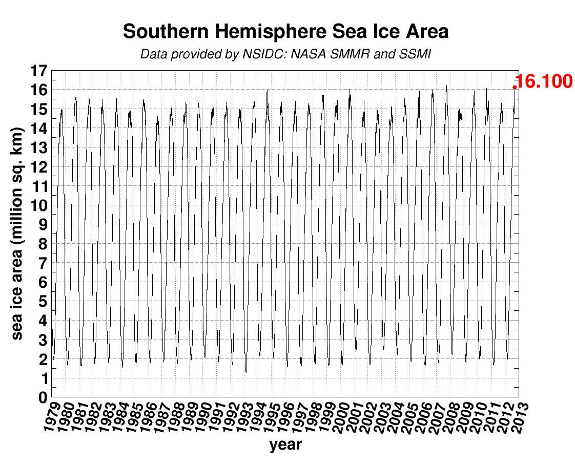 Antarctic Sea Ice Extent Sept 2012