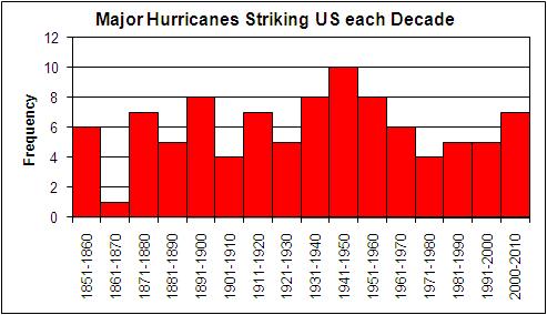 Hurricanes USA major per decade 1850 -2006
