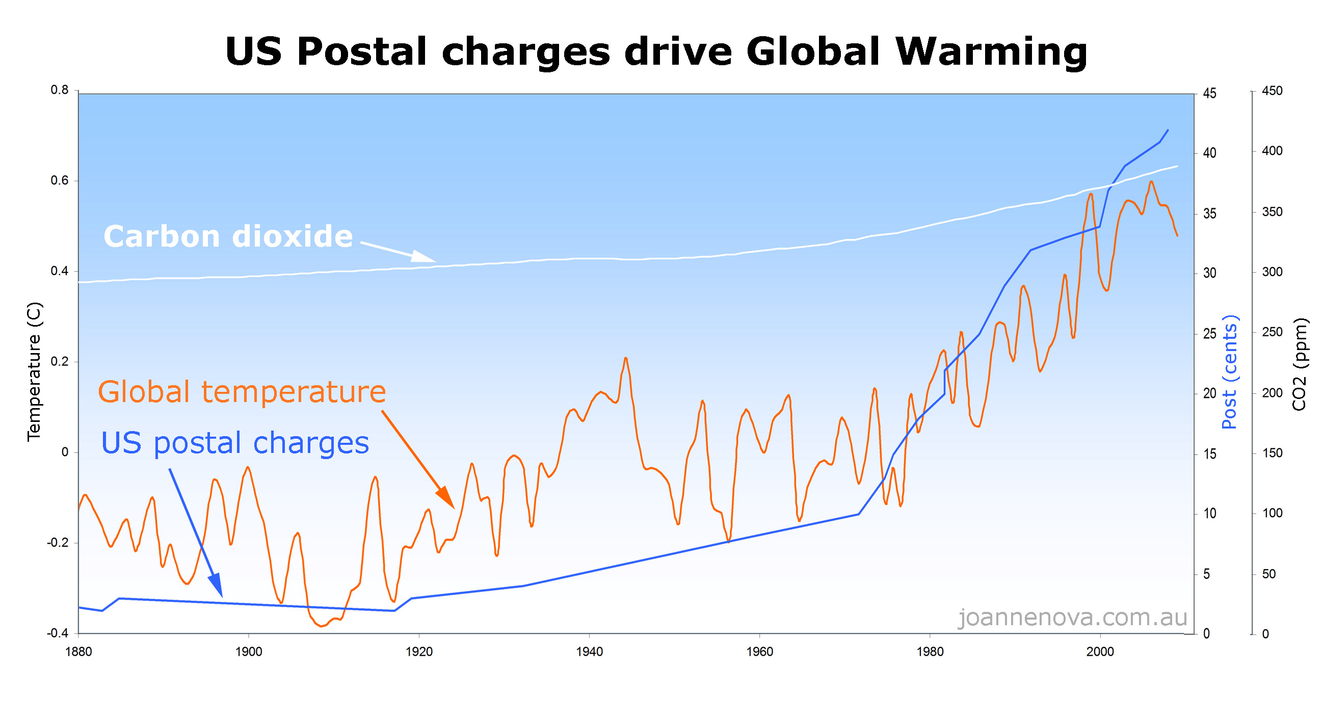 Jonova Temperatures By Us Charges ShockGlobal « Driven Postal qSMGjUVpLz
