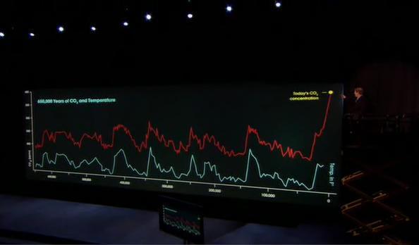 Al Gore and the ice core graph