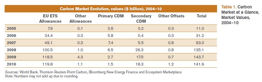 Table, Carbon Markets, 2005 -2010