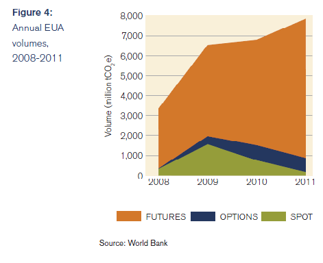World Bank Futures, carbon market