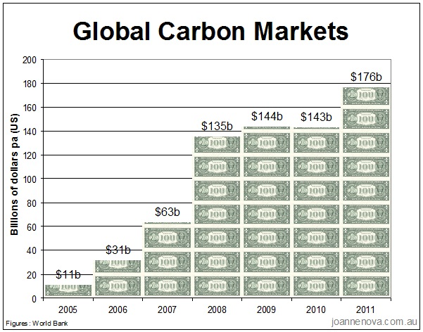 Global Carbon MArket, Value, 2005 - 2011