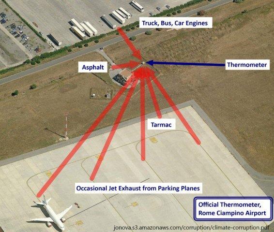 Minor Airport in Rome